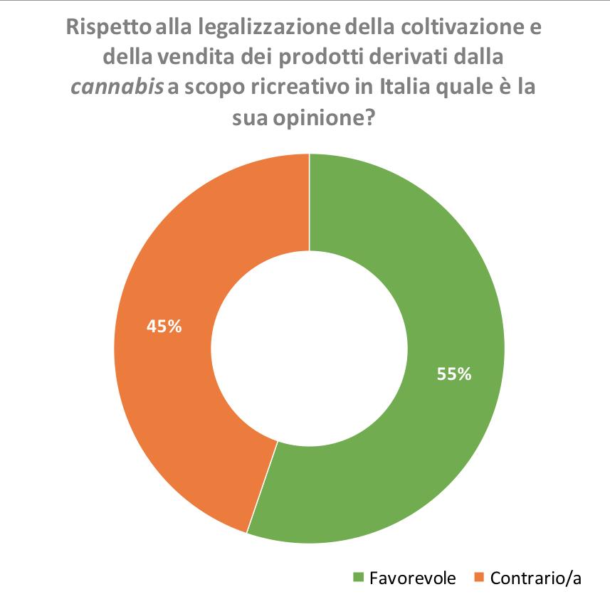 Cannabis: gli italiani sono favorevoli alla liberalizzazione, alla legalizzazione e alla coltivazione